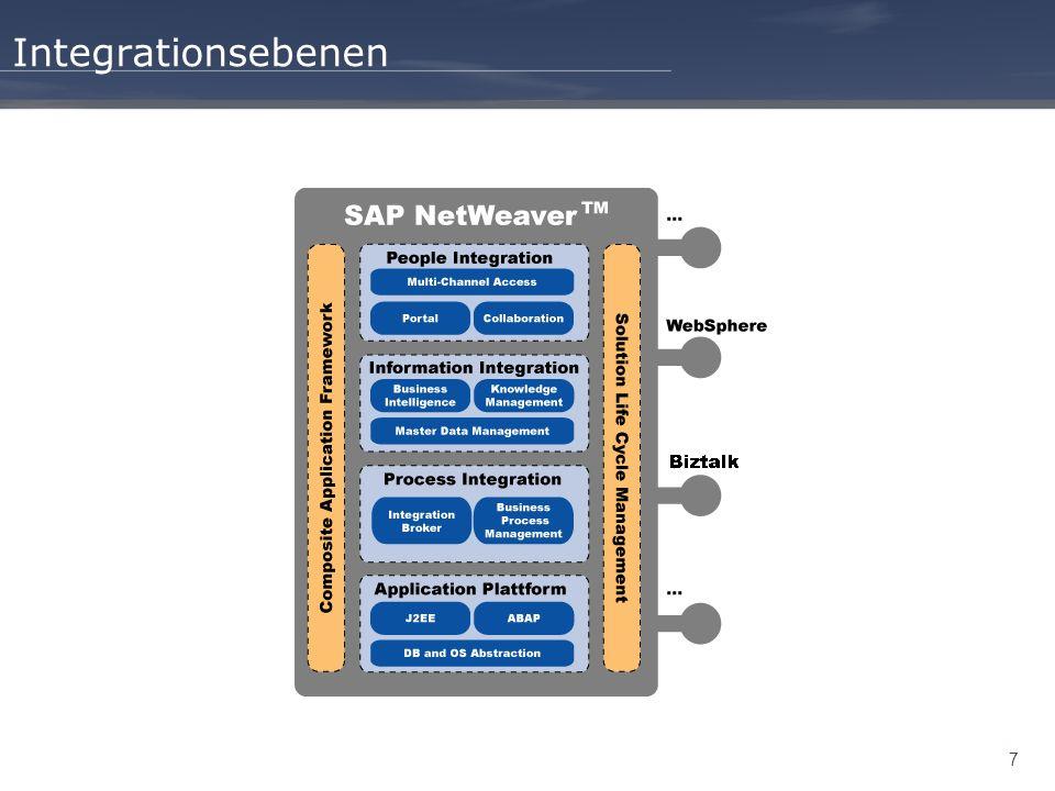 8 Wegweiser Einleitung People Integration Information Integration Process Integration Zusammenfassung Application Plattform