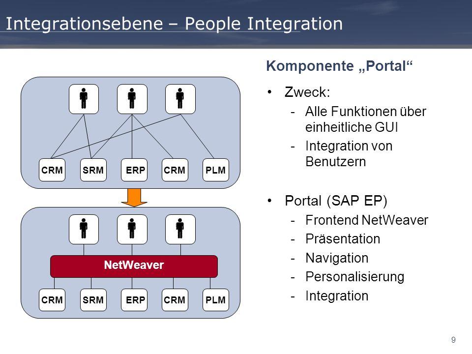 9 Integrationsebene – People Integration Zweck: -Alle Funktionen über einheitliche GUI -Integration von Benutzern Portal (SAP EP) -Frontend NetWeaver