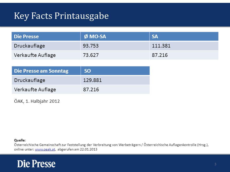 Key Facts Printausgabe Die Presse Ø MO-SASA Druckauflage93.753111.381 Verkaufte Auflage73.62787.216 3 Die Presse am Sonntag SO Druckauflage129.881 Ver