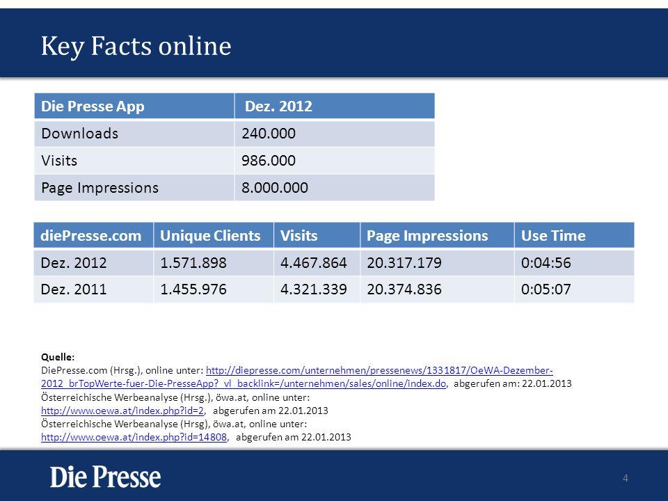 Key Facts online diePresse.comUnique ClientsVisitsPage ImpressionsUse Time Dez. 20121.571.8984.467.86420.317.1790:04:56 Dez. 20111.455.9764.321.33920.