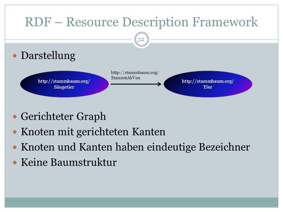 RDF – Resource Description Framework Problem: Unterschiedliche Resourcen können gleiche Bezeichnungen in unterschiedlichen Dokumenten besitzen Lösung: Eindeutige Bezeichner, sogenannte URIs (=Uniform Resource Identifier) URIs beginnen in RDF immer mit http:// Beispiel: http://stammbaum.org/Tier 33