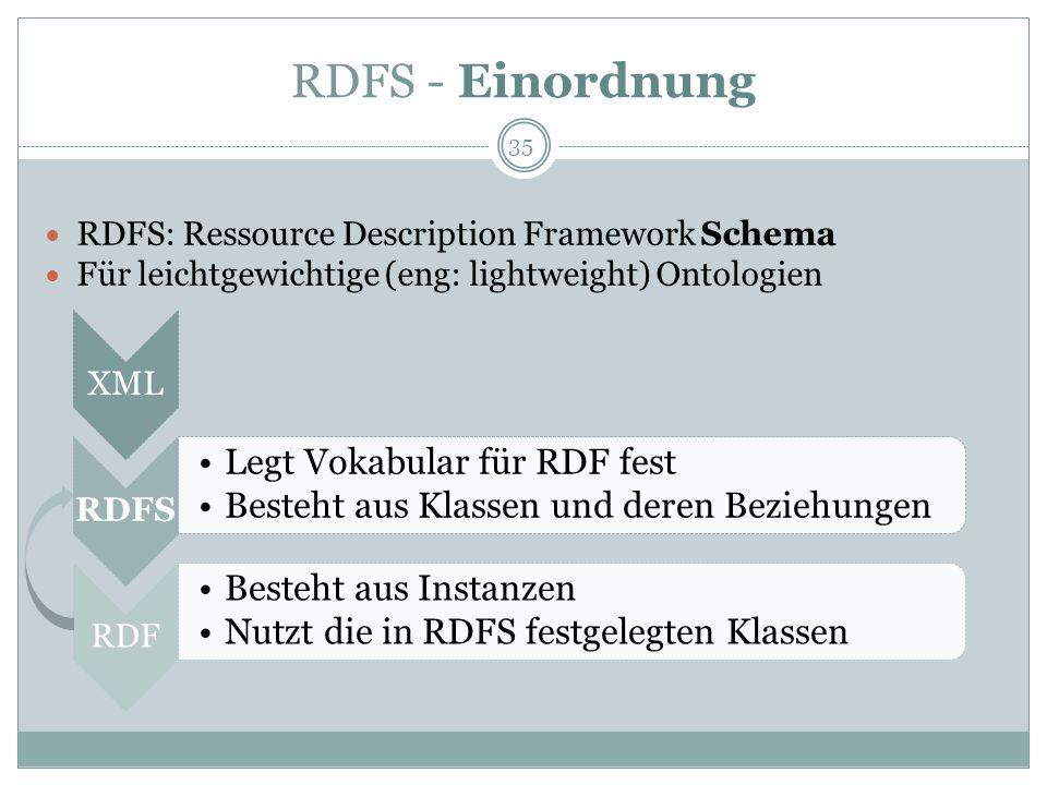 RDFS - Einordnung XMLRDFS Legt Vokabular für RDF fest Besteht aus Klassen und deren Beziehungen RDF Besteht aus Instanzen Nutzt die in RDFS festgelegt