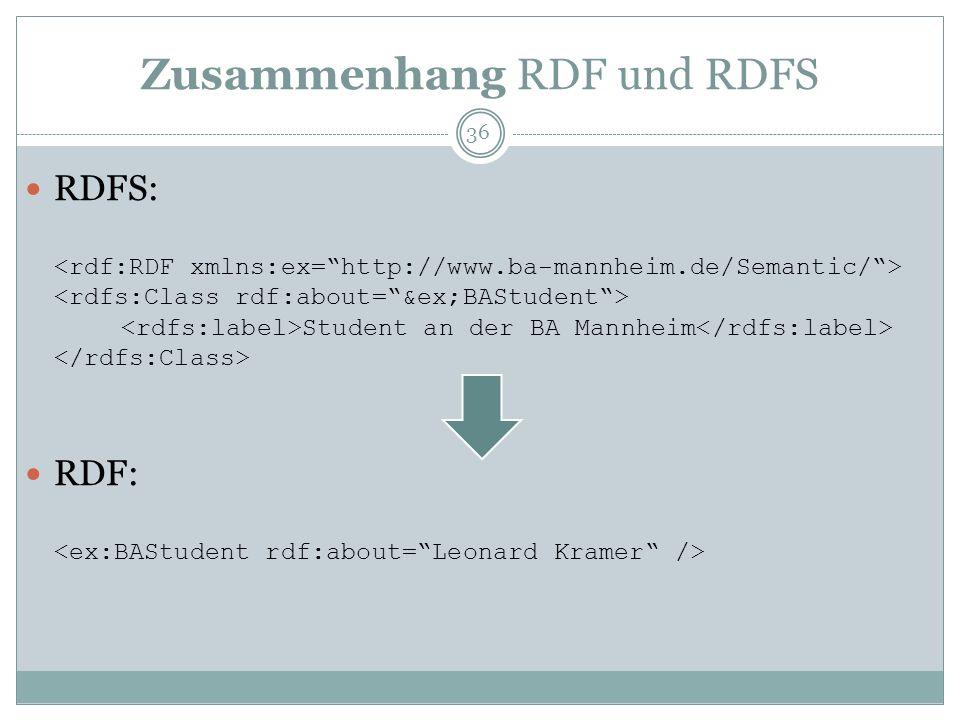 Typische RDFS-Elemente Klassen: Class subClass of (vgl.