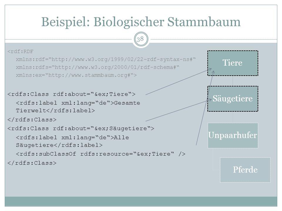 Beispiel: Biologischer Stammbaum <rdf:RDF xmlns:rdf=http://www.w3.org/1999/02/22-rdf-syntax-ns# xmlns:rdfs=http://www.w3.org/2000/01/rdf-schema# xmlns