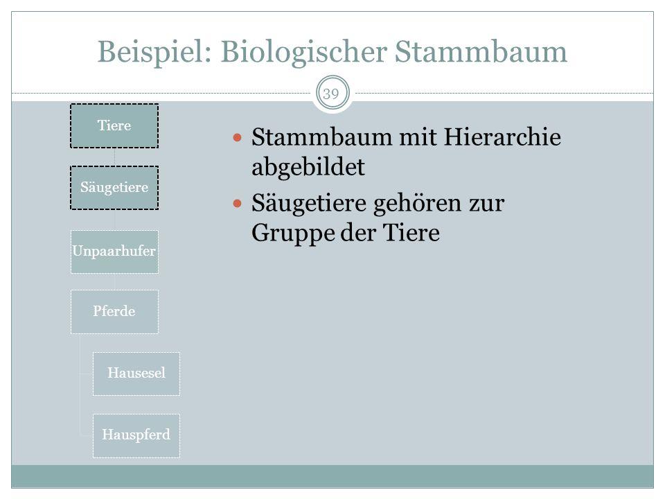 Beispiel: Biologischer Stammbaum Stammbaum mit Hierarchie abgebildet Säugetiere gehören zur Gruppe der Tiere Tiere Säugetiere Unpaarhufer Pferde Hause