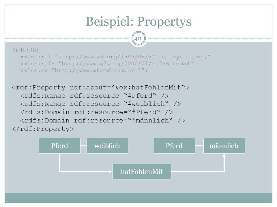 Beispiel: Propertys <rdf:RDF xmlns:rdf=http://www.w3.org/1999/02/22-rdf-syntax-ns# xmlns:rdfs=http://www.w3.org/2000/01/rdf-schema# xmlns:ex=http://ww