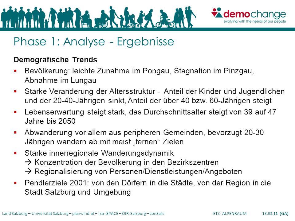 Land Salzburg – Universität Salzburg – planwind.at – rsa-iSPACE – ÖIR-Salzburg – conSalis ETZ- ALPENRAUM 18.03.11 (GA) Demografische Trends Bevölkerun