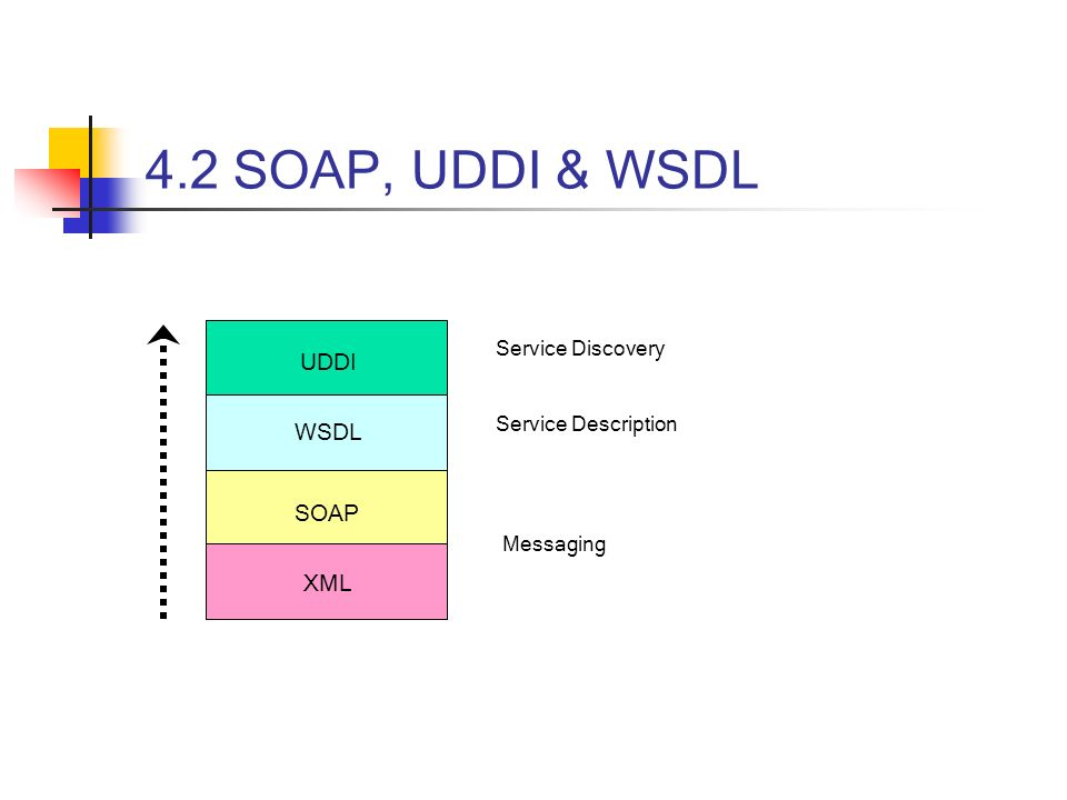 4.2 SOAP, UDDI & WSDL XML SOAP WSDL UDDI Service Discovery Service Description Messaging