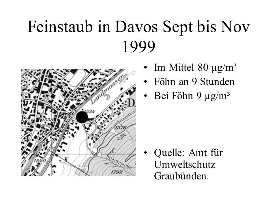 Feinstaub in Davos Sept bis Nov 1999 Im Mittel 80 µg/m³ Föhn an 9 Stunden Bei Föhn 9 µg/m³ Quelle: Amt für Umweltschutz Graubünden.