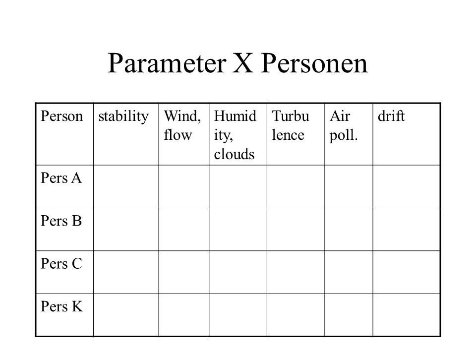 Parameter X Personen Personenergyprozessphänomenother?? Pers A Pers B Pers C Pers K