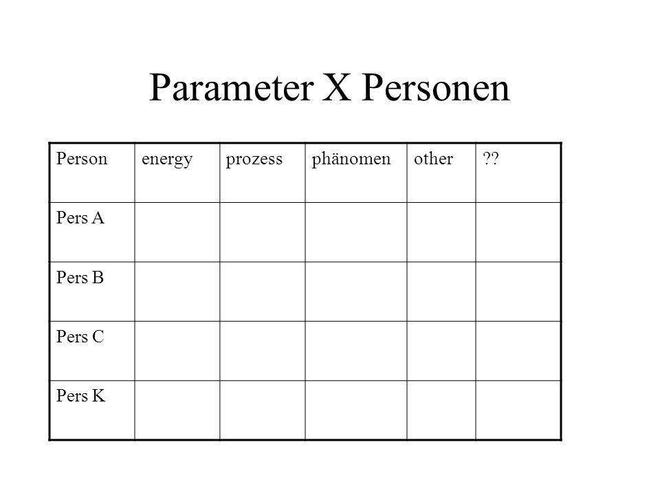 Matrix unterliegen X, Y, Z und Time Datenauflösung Analysenauflösung Rechendaten = Punktwerte Rechenwerte sind Flächenmittel S.D.