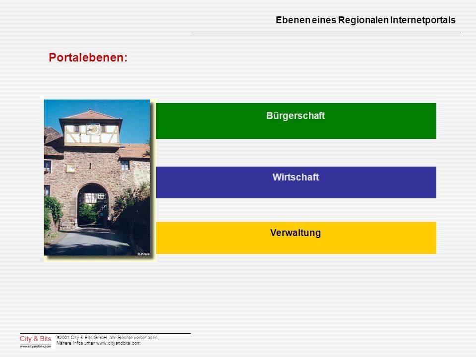2001 City & Bits GmbH, alle Rechte vorbehalten, Nähere Infos unter www.cityandbits.com Ebenen eines Regionalen Internetportals Portalebenen: Bürgersch