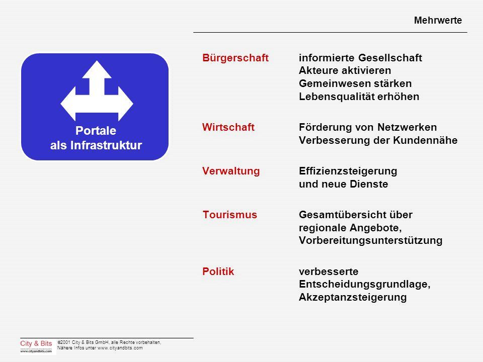 2001 City & Bits GmbH, alle Rechte vorbehalten, Nähere Infos unter www.cityandbits.com Mehrwerte Bürgerschaft informierte Gesellschaft Akteure aktivie