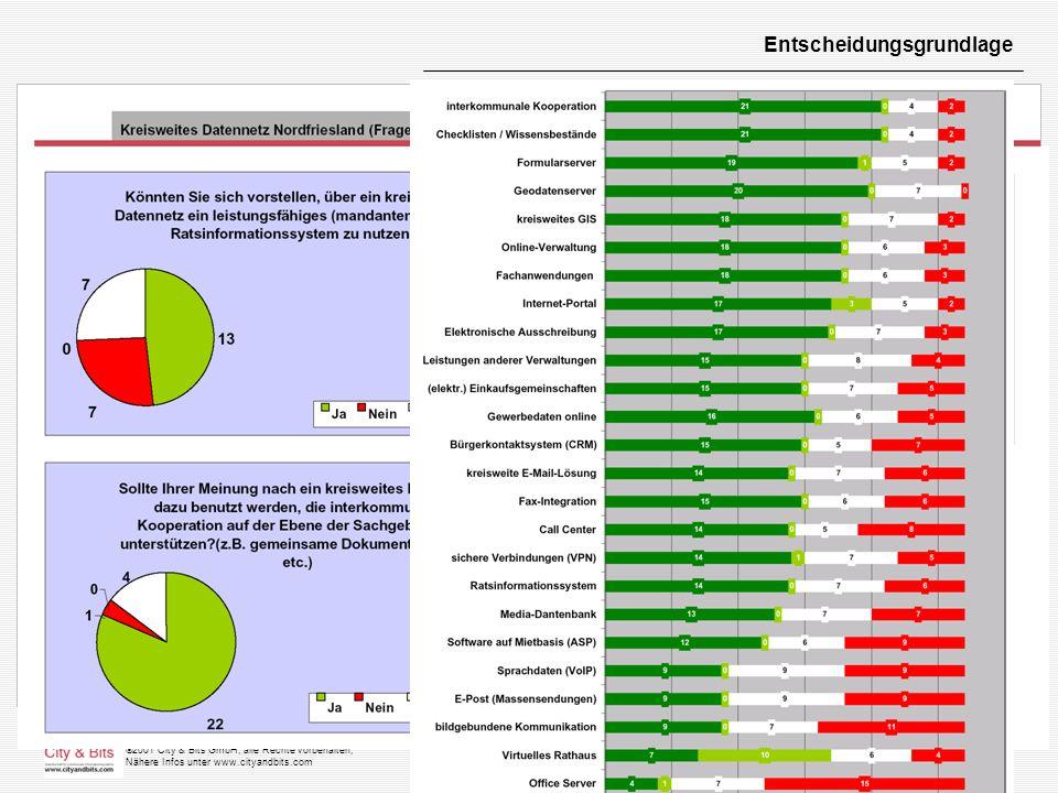 2001 City & Bits GmbH, alle Rechte vorbehalten, Nähere Infos unter www.cityandbits.com Entscheidungsgrundlage
