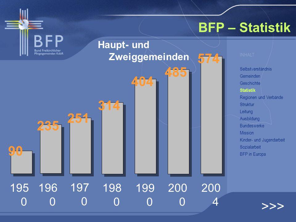 BFP – Statistik 195 0 196 0 197 0 198 0 199 0 200 0 200 4 90 235 251 314 404 485 574 Haupt- und Zweiggemeinden >>> INHALT Selbstverständnis Gemeinden