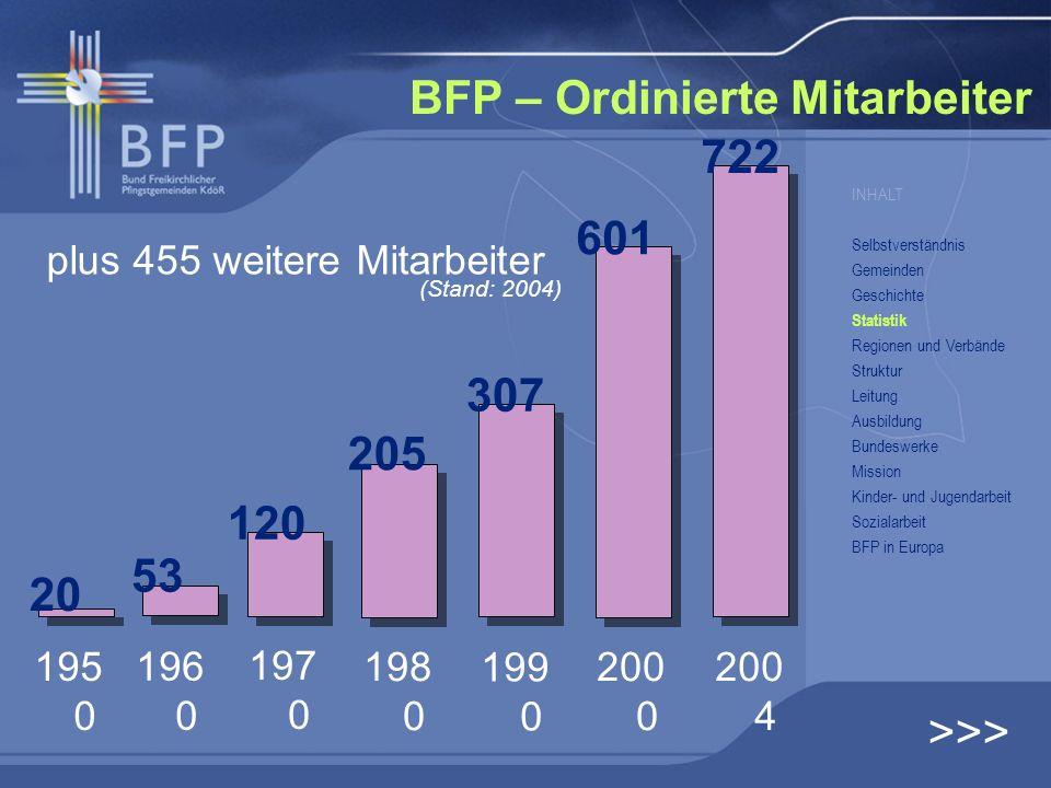 BFP – Ordinierte Mitarbeiter 195 0 196 0 197 0 198 0 199 0 200 0 200 4 20 53 120 205 307 601 722 plus 455 weitere Mitarbeiter (Stand: 2004) >>> INHALT