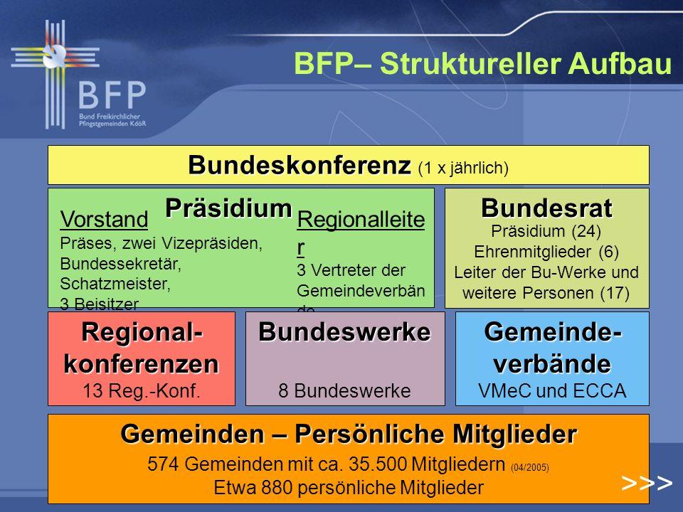 BFP– Struktureller Aufbau Bundeskonferenz Bundeskonferenz (1 x jährlich) Gemeinden – Persönliche Mitglieder Gemeinden – Persönliche Mitglieder 574 Gem