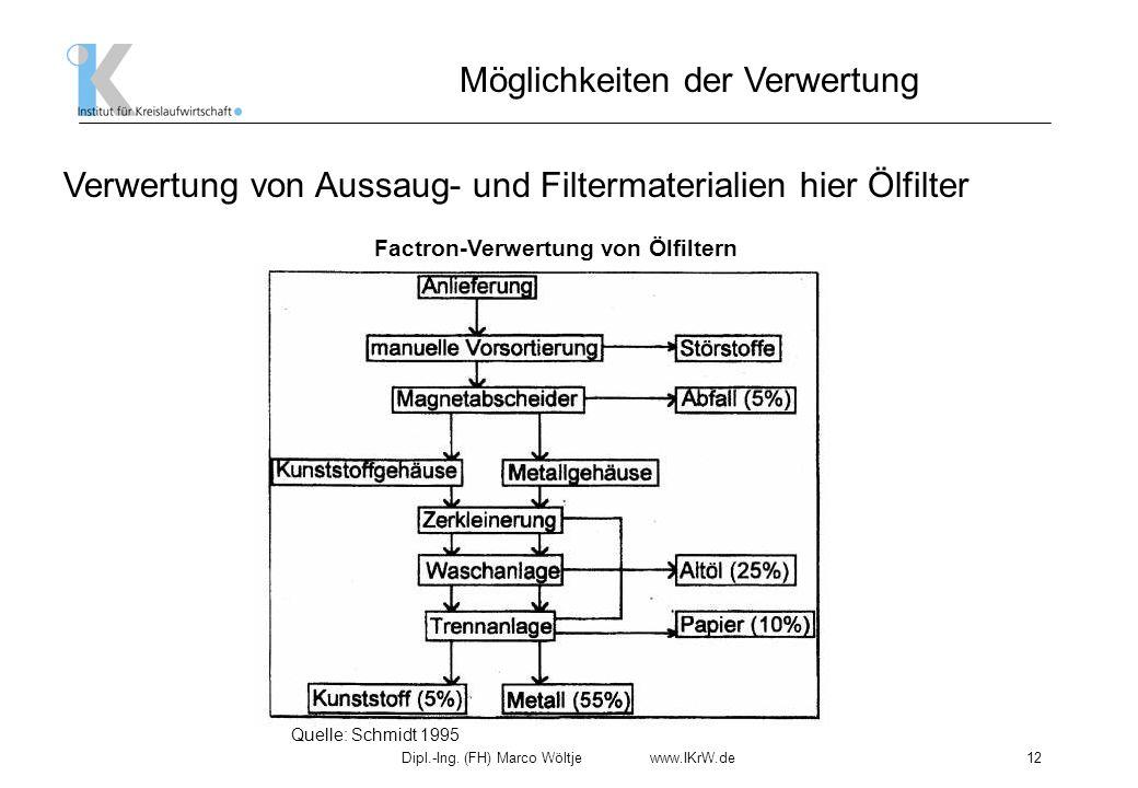 Dipl.-Ing. (FH) Marco Wöltje www.IKrW.de12 Möglichkeiten der Verwertung Verwertung von Aussaug- und Filtermaterialien hier Ölfilter Quelle: Schmidt 19