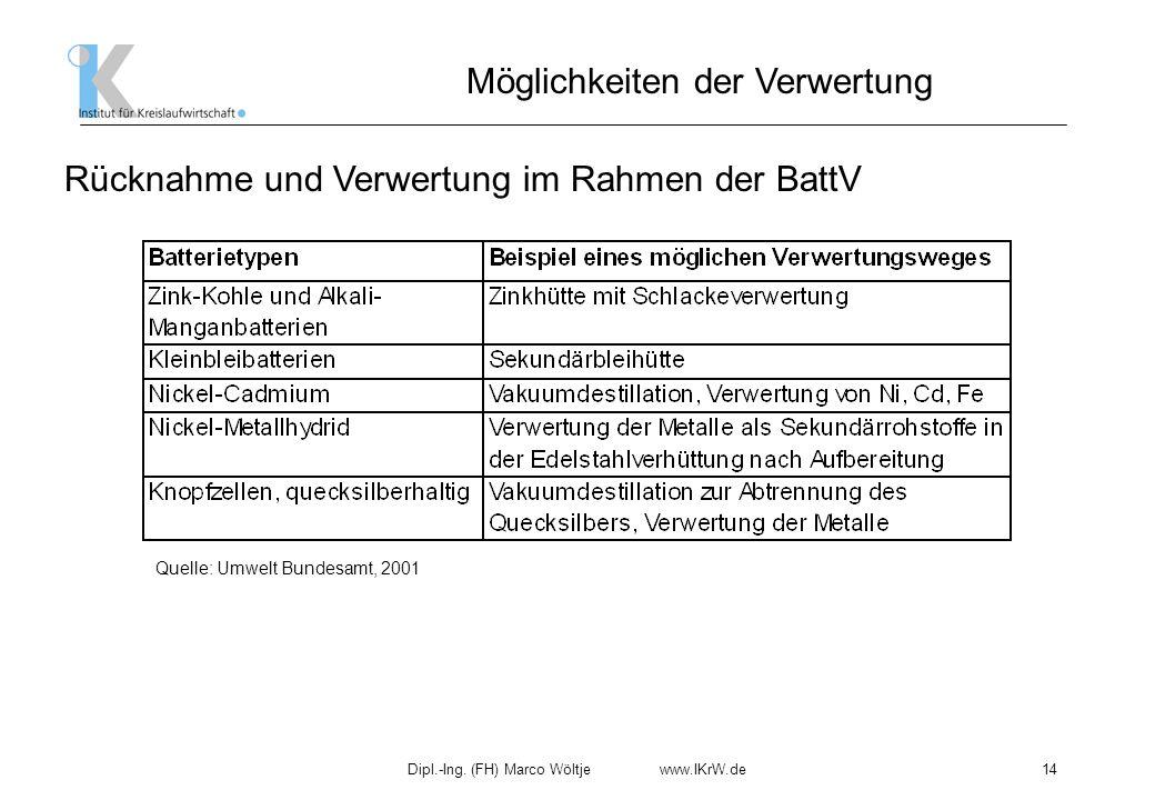 Dipl.-Ing. (FH) Marco Wöltje www.IKrW.de14 Rücknahme und Verwertung im Rahmen der BattV Möglichkeiten der Verwertung Quelle: Umwelt Bundesamt, 2001