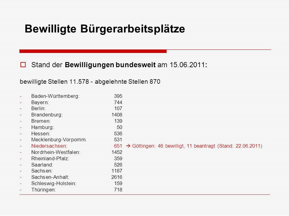 Bewilligte Bürgerarbeitsplätze Stand der Bewilligungen bundesweit am 15.06.2011: bewilligte Stellen 11.578 - abgelehnte Stellen 870 -Baden-Württemberg