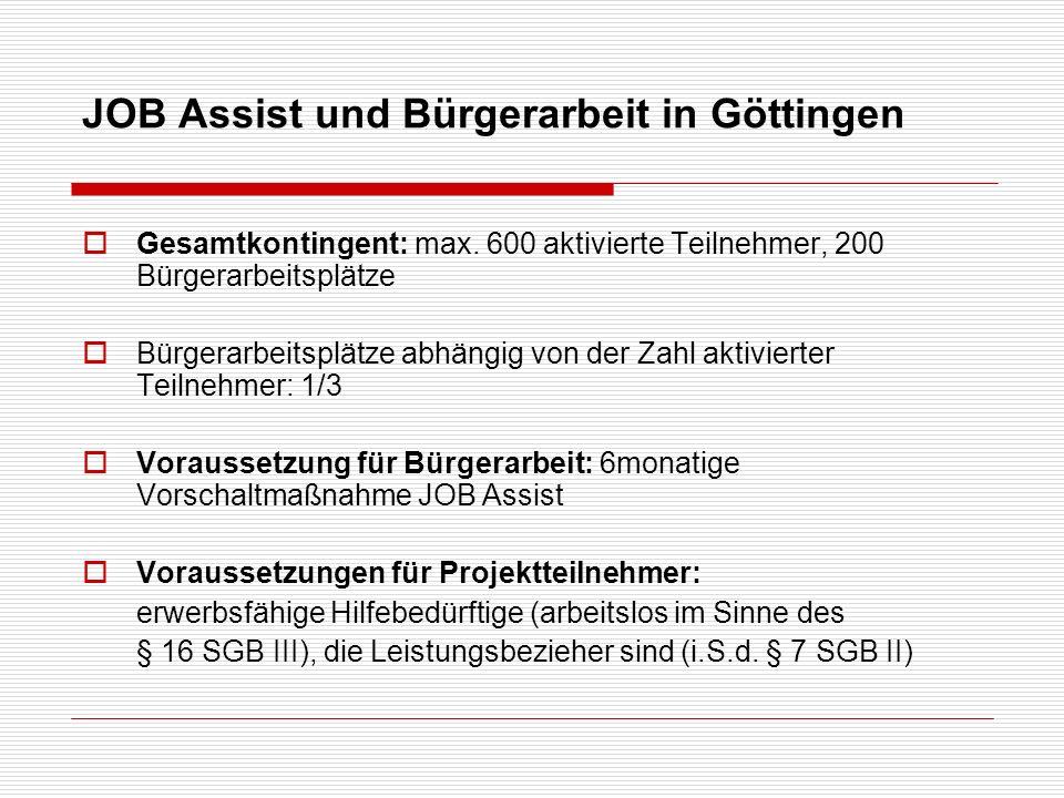 JOB Assist und Bürgerarbeit in Göttingen Gesamtkontingent: max. 600 aktivierte Teilnehmer, 200 Bürgerarbeitsplätze Bürgerarbeitsplätze abhängig von de