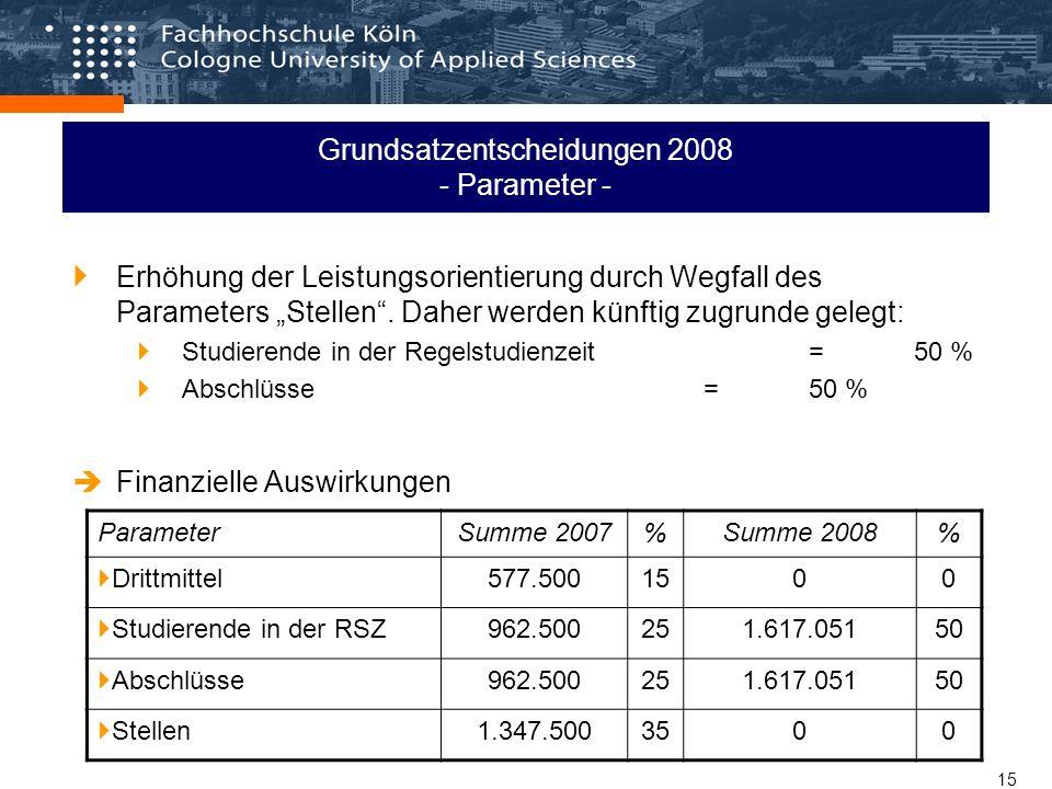 15 Grundsatzentscheidungen 2008 - Parameter - Erhöhung der Leistungsorientierung durch Wegfall des Parameters Stellen.