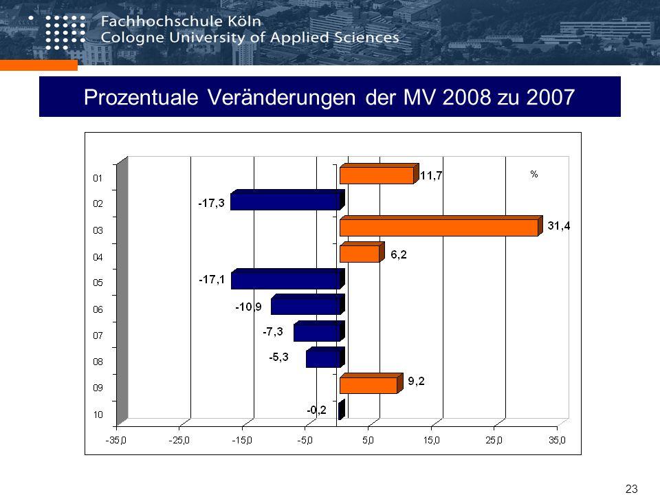 23 Prozentuale Veränderungen der MV 2008 zu 2007