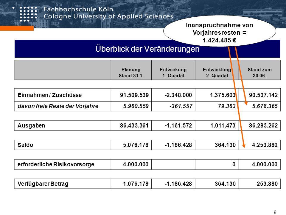 Mittelverteilung 2008 / 1. Planungsgrundlage - Ergebnisse / Stand 09/2007-