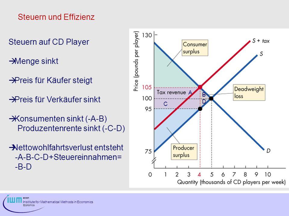 Institute for Mathematical Methods in Economics Economics Steuern und Effizienz Steuern auf CD Player Menge sinkt Preis für Käufer steigt Preis für Verkäufer sinkt Konsumenten sinkt (-A-B) Produzentenrente sinkt (-C-D) Nettowohlfahrtsverlust entsteht -A-B-C-D+Steuereinnahmen= -B-D A B C D