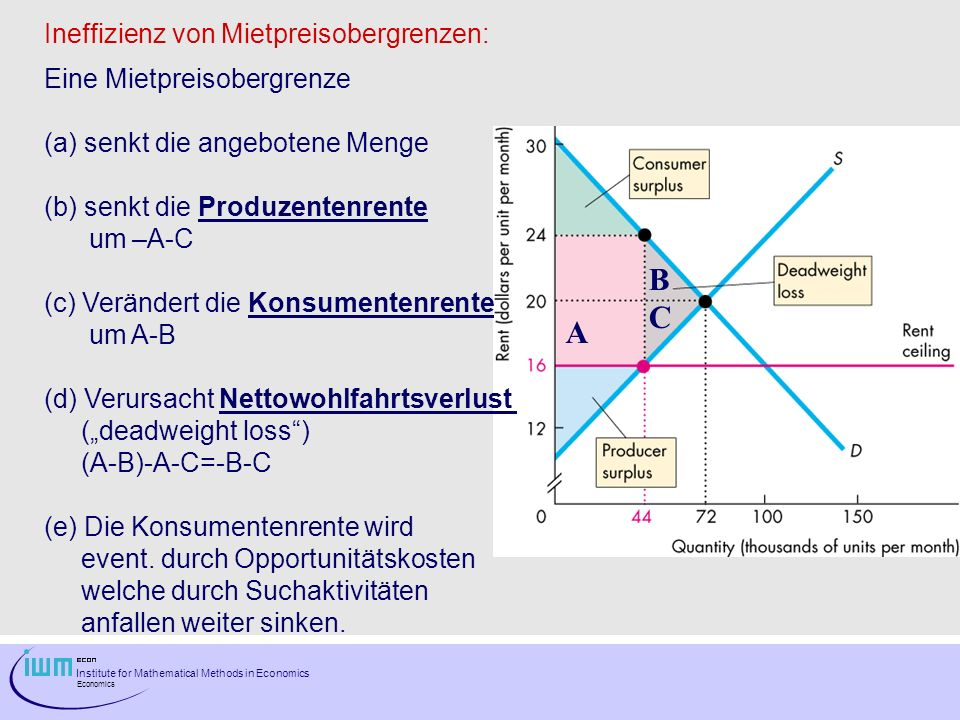 Institute for Mathematical Methods in Economics Economics Ineffizienz von Mietpreisobergrenzen: Eine Mietpreisobergrenze (a) senkt die angebotene Menge (b) senkt die Produzentenrente um –A-C (c) Verändert die Konsumentenrente um A-B (d) Verursacht Nettowohlfahrtsverlust (deadweight loss) (A-B)-A-C=-B-C (e) Die Konsumentenrente wird event.