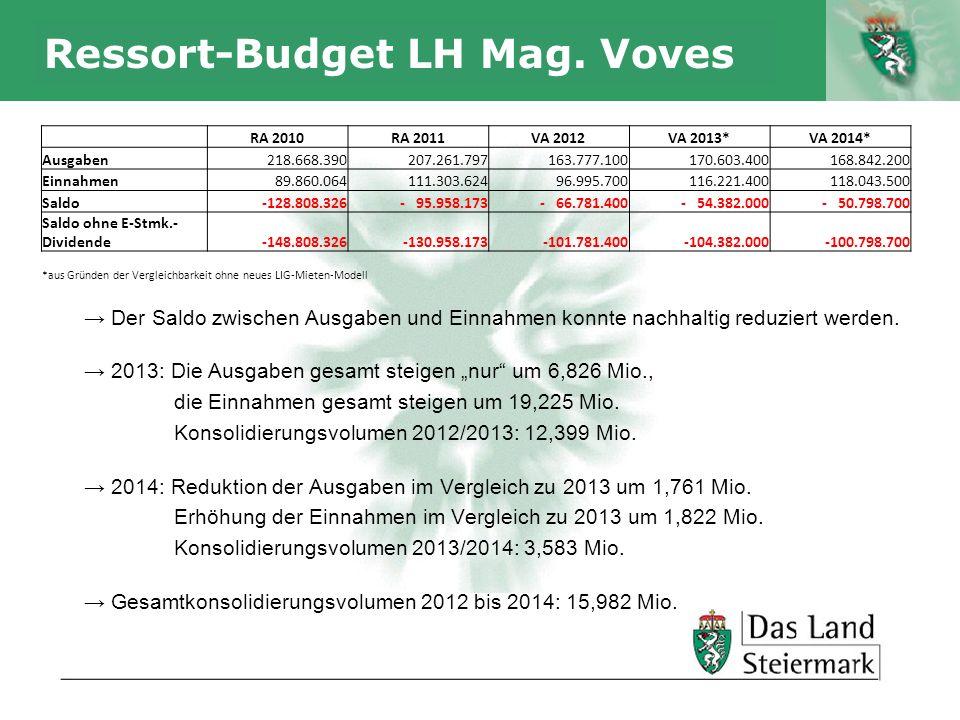 Autor Ressort-Budget LH Mag. Voves Der Saldo zwischen Ausgaben und Einnahmen konnte nachhaltig reduziert werden. 2013: Die Ausgaben gesamt steigen nur
