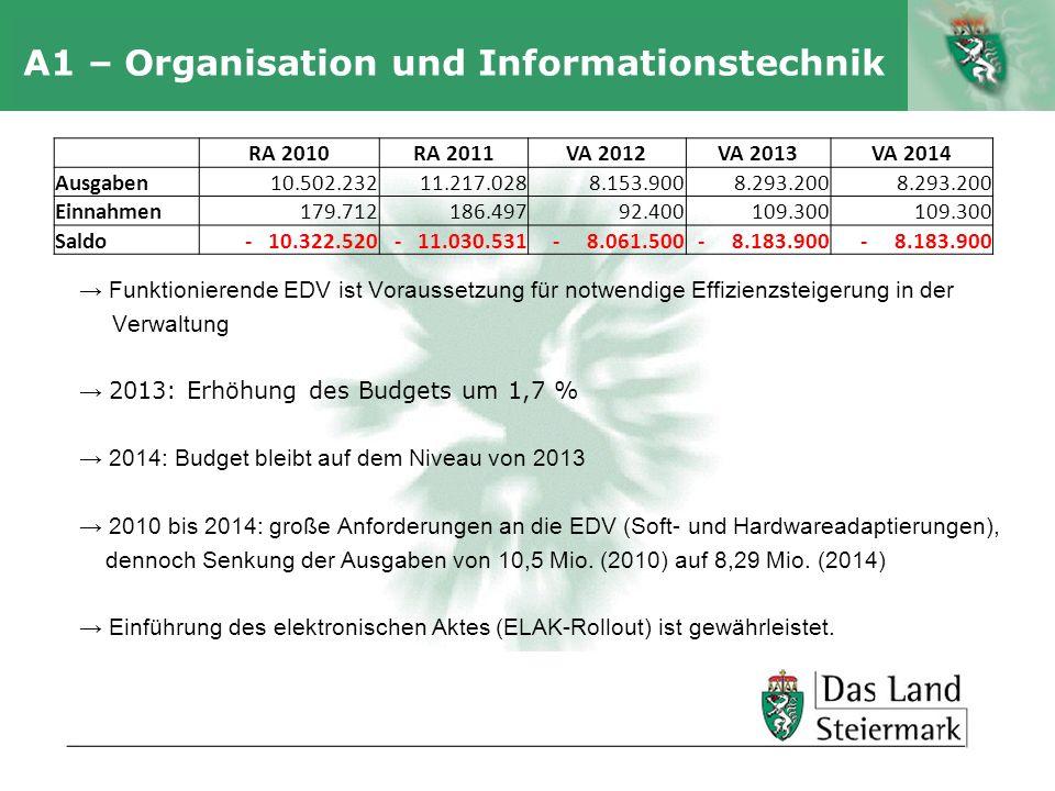 Autor A1 – Organisation und Informationstechnik Funktionierende EDV ist Voraussetzung für notwendige Effizienzsteigerung in der Verwaltung 2013: Erhöh