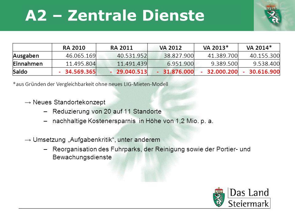 Autor A2 – Zentrale Dienste Neues Standortekonzept –Reduzierung von 20 auf 11 Standorte –nachhaltige Kostenersparnis in Höhe von 1,2 Mio. p. a. Umsetz