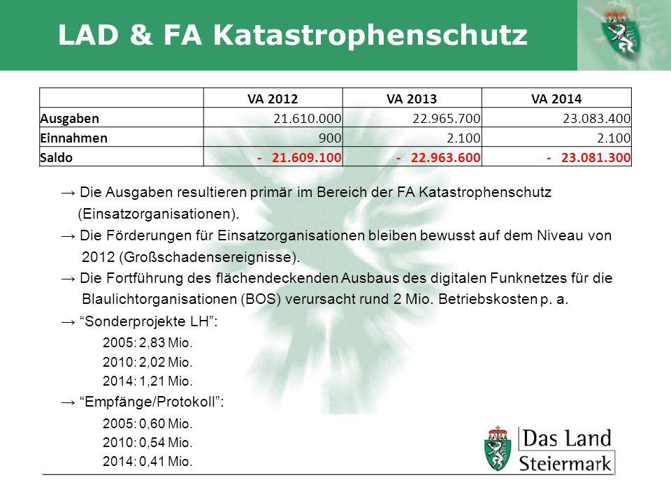 Autor LAD & FA Katastrophenschutz Die Ausgaben resultieren primär im Bereich der FA Katastrophenschutz (Einsatzorganisationen). Die Förderungen für Ei