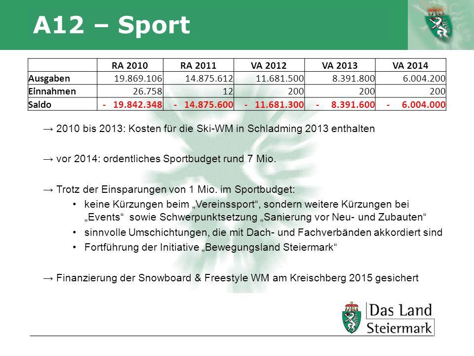 Autor A12 – Sport 2010 bis 2013: Kosten für die Ski-WM in Schladming 2013 enthalten vor 2014: ordentliches Sportbudget rund 7 Mio. Trotz der Einsparun