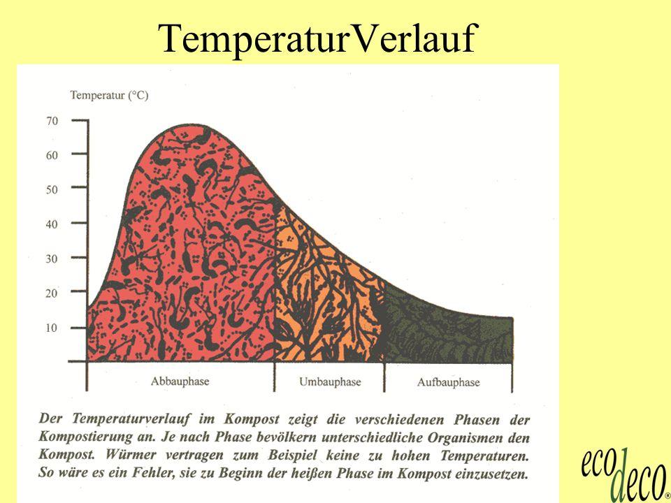 Kompost 10 TemperaturVerlauf