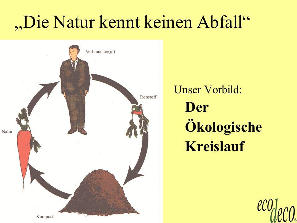 Kompost 2 Die Natur kennt keinen Abfall Unser Vorbild: Der Ökologische Kreislauf