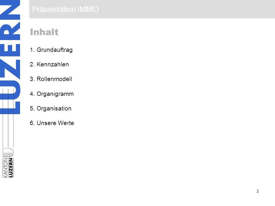 Präsentation IMMO 2 Inhalt 1. Grundauftrag 2. Kennzahlen 3. Rollenmodell 4. Organigramm 5. Organisation 6. Unsere Werte