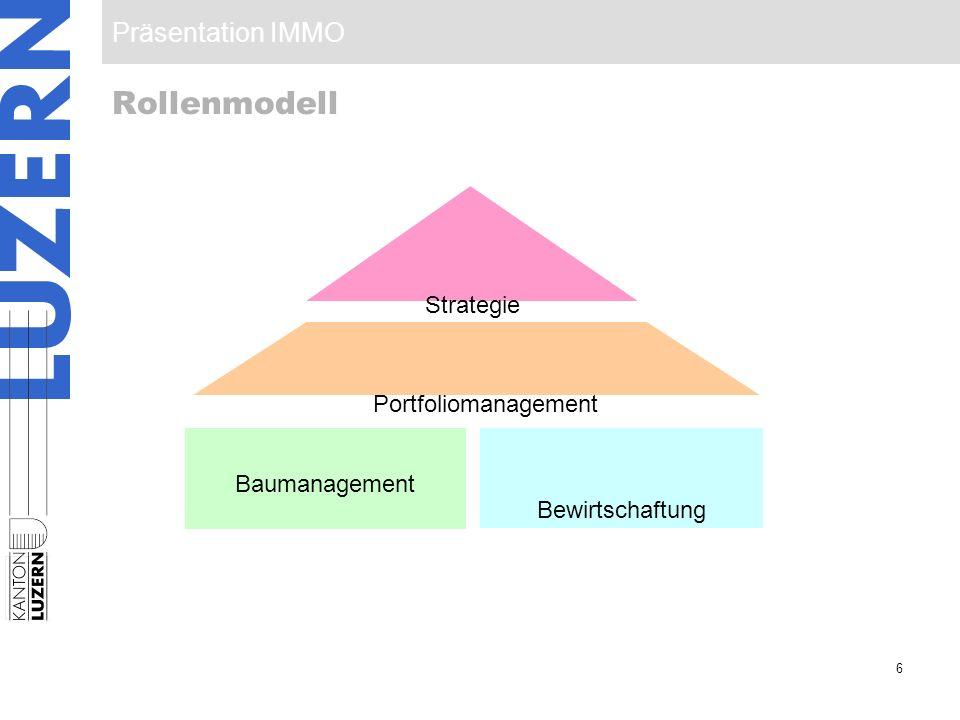 Präsentation IMMO 7 Organigramm Baumanagement (BM) Portfolio- management (PM) Kantonsbaumeister (KB) Bewirtschaftung (BW) Assistentin (AS) Zentrale Dienste (ZD)