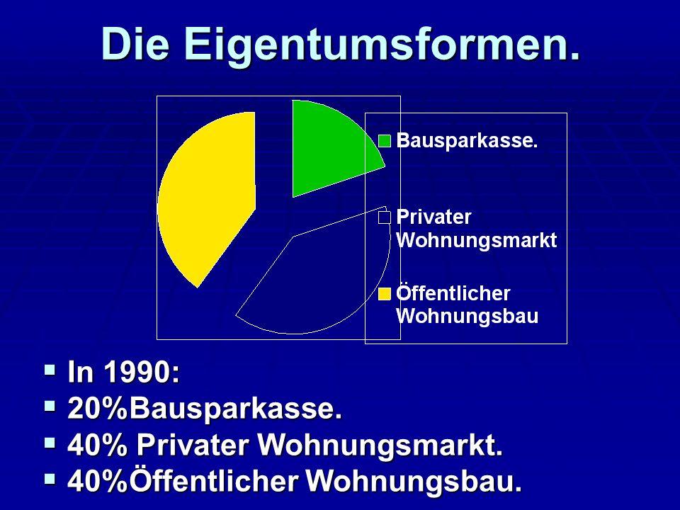 Die Eigentumsformen. In 1990: In 1990: 20%Bausparkasse. 20%Bausparkasse. 40% Privater Wohnungsmarkt. 40% Privater Wohnungsmarkt. 40%Öffentlicher Wohnu