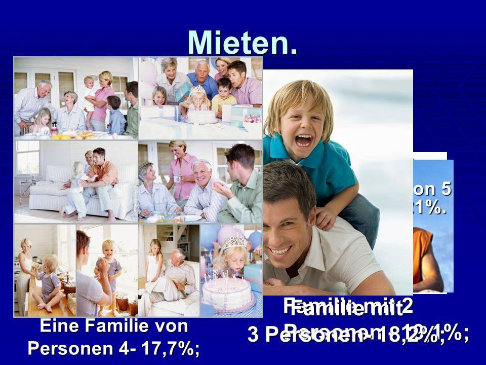 Mieten. Mieten. Allein Leben – 26%; Allein Leben – 26%; Familie mit 2 Personen - 19,1%; Familie mit 2 Personen - 19,1%; Familie mit 3 Personen- 18,2%;