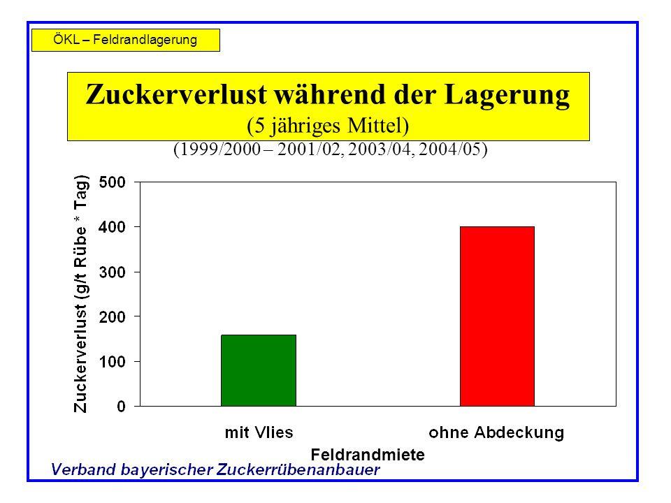 ÖKL – Feldrandlagerung Feldrandmiete Zuckerverlust während der Lagerung (5 jähriges Mittel) (1999/2000 – 2001/02, 2003/04, 2004/05)