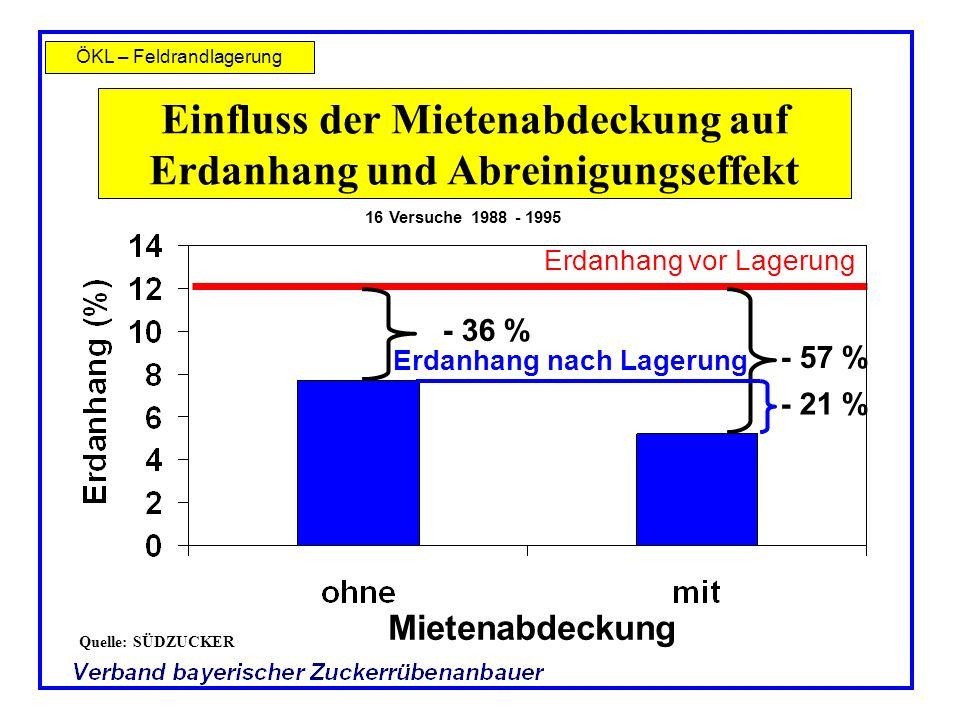 ÖKL – Feldrandlagerung - 36 % - 57 % Erdanhang nach Lagerung Einfluss der Mietenabdeckung auf Erdanhang und Abreinigungseffekt Erdanhang vor Lagerung