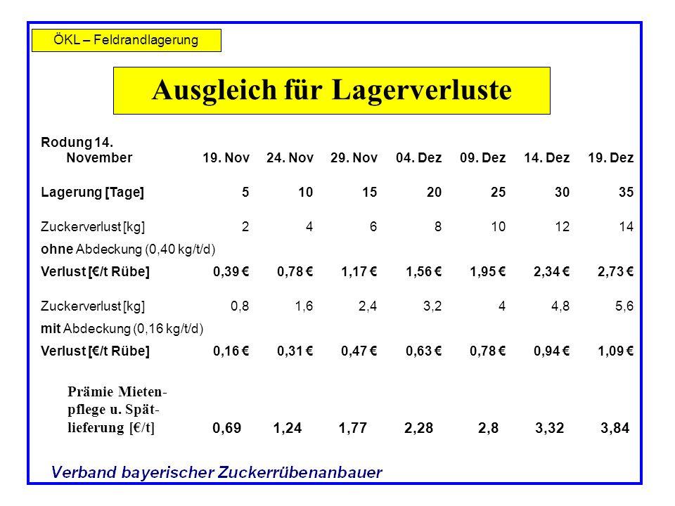 ÖKL – Feldrandlagerung Ausgleich für Lagerverluste Rodung 14. November19. Nov24. Nov29. Nov04. Dez09. Dez14. Dez19. Dez Lagerung [Tage]5101520253035 Z