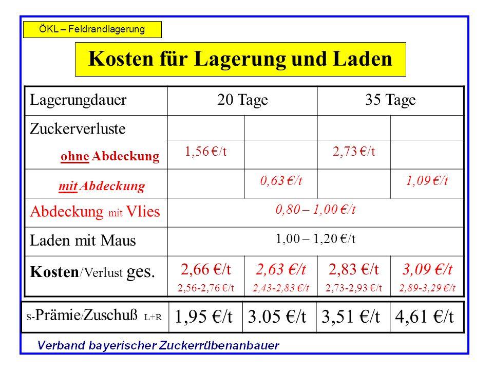 ÖKL – Feldrandlagerung Kosten für Lagerung und Laden Lagerungdauer20 Tage35 Tage Zuckerverluste ohne Abdeckung 1,56 /t2,73 /t mit Abdeckung 0,63 /t1,0