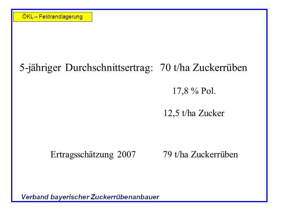 ÖKL – Feldrandlagerung Fabrikstandorte in Südbayern 5-jähriger Durchschnittsertrag: 70 t/ha Zuckerrüben 17,8 % Pol. 12,5 t/ha Zucker Ertragsschätzung