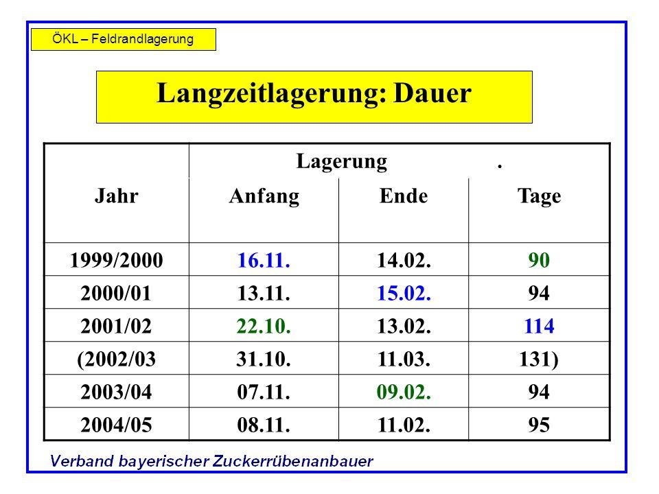 ÖKL – Feldrandlagerung Langzeitlagerung: Dauer Lagerung. JahrAnfangEndeTage 1999/200016.11.14.02.90 2000/0113.11.15.02.94 2001/0222.10.13.02.114 (2002