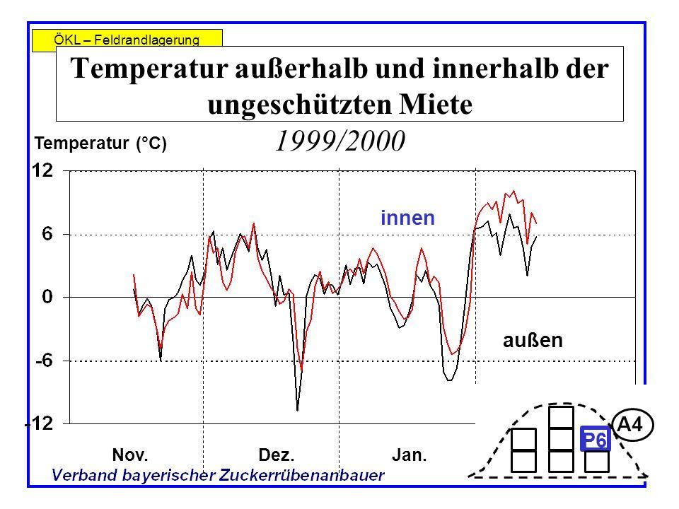 ÖKL – Feldrandlagerung Temperatur außerhalb und innerhalb der ungeschützten Miete 1999/2000 Nov.Dez.Jan. Temperatur (°C) innen außen A4 P6