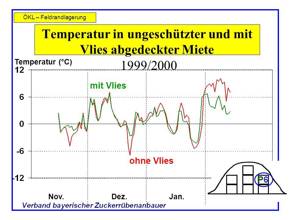 ÖKL – Feldrandlagerung Temperatur in ungeschützter und mit Vlies abgedeckter Miete 1999/2000 Nov.Dez.Jan. Temperatur (°C) ohne Vlies mit Vlies P6P6