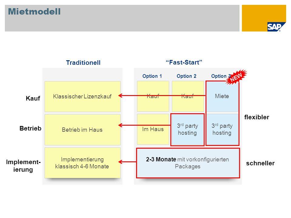 Mietmodell 2-3 Monate mit vorkonfigurierten Packages Klassischer Lizenzkauf Implementierung klassisch 4-6 Monate Betrieb im Haus Kauf Implement- ierun